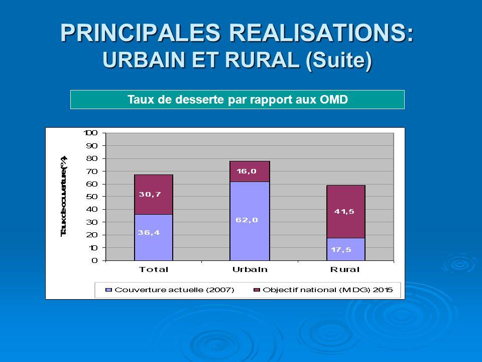 PRINCIPALES REALISATIONS: URBAIN ET RURAL (Suite)