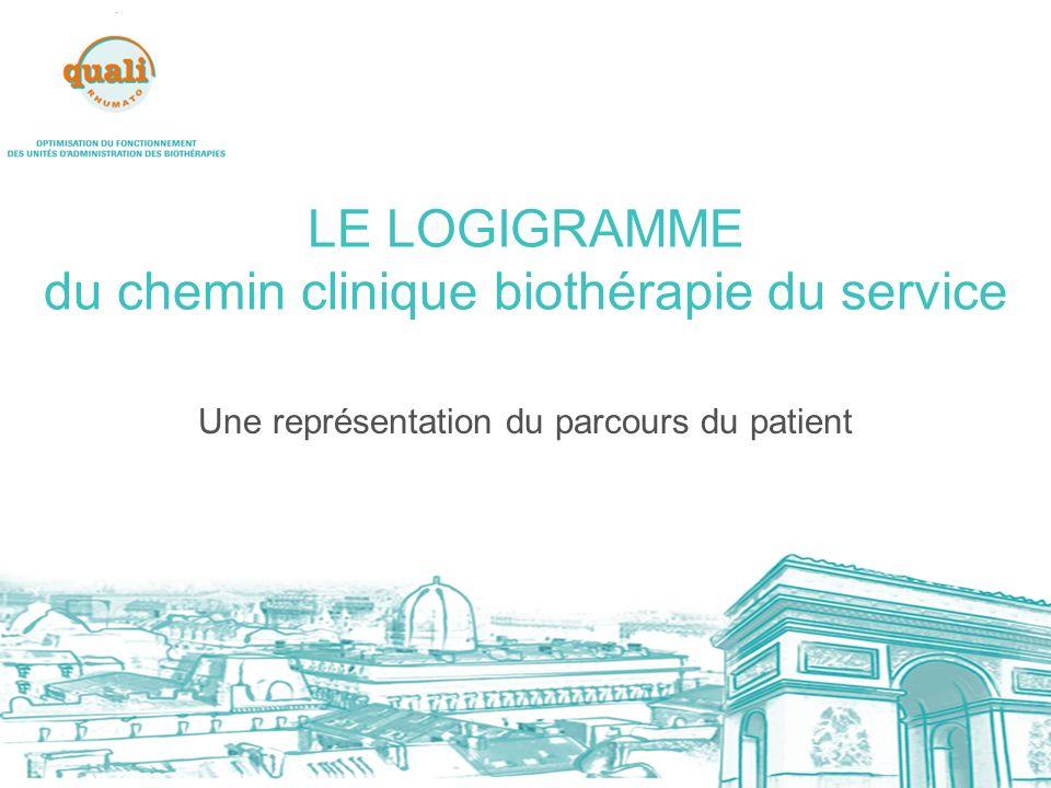 LE LOGIGRAMME du chemin clinique biothérapie du service