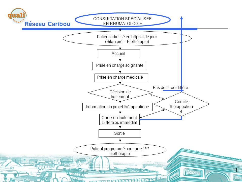 Réseau Caribou CONSULTATION SPECIALISEE EN RHUMATOLOGIE