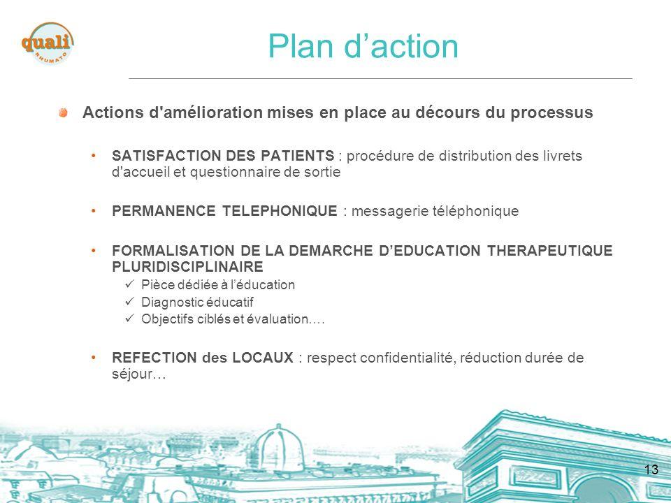 Plan d'action Actions d amélioration mises en place au décours du processus.