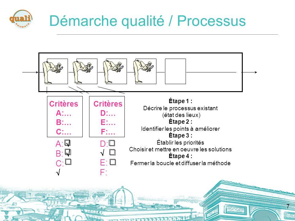 Démarche qualité / Processus