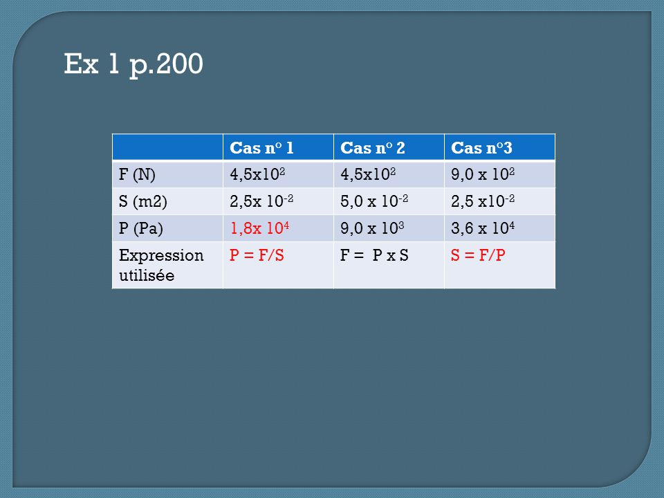 Ex 1 p.200 Cas n° 1 Cas n° 2 Cas n°3 F (N) 4,5x102 9,0 x 102 S (m2)