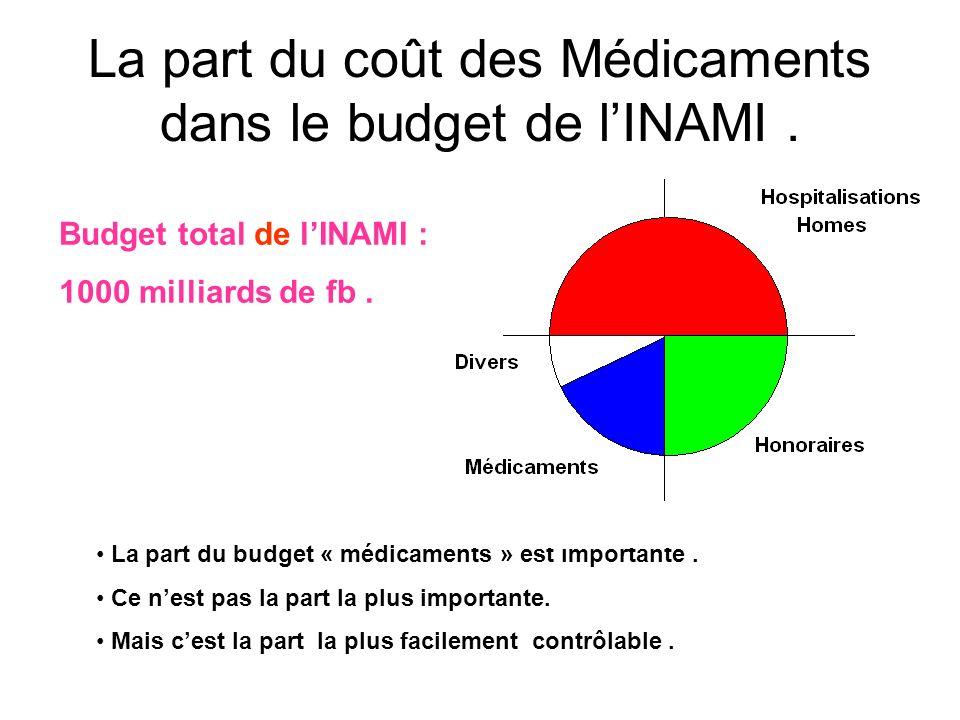 La part du coût des Médicaments dans le budget de l'INAMI .