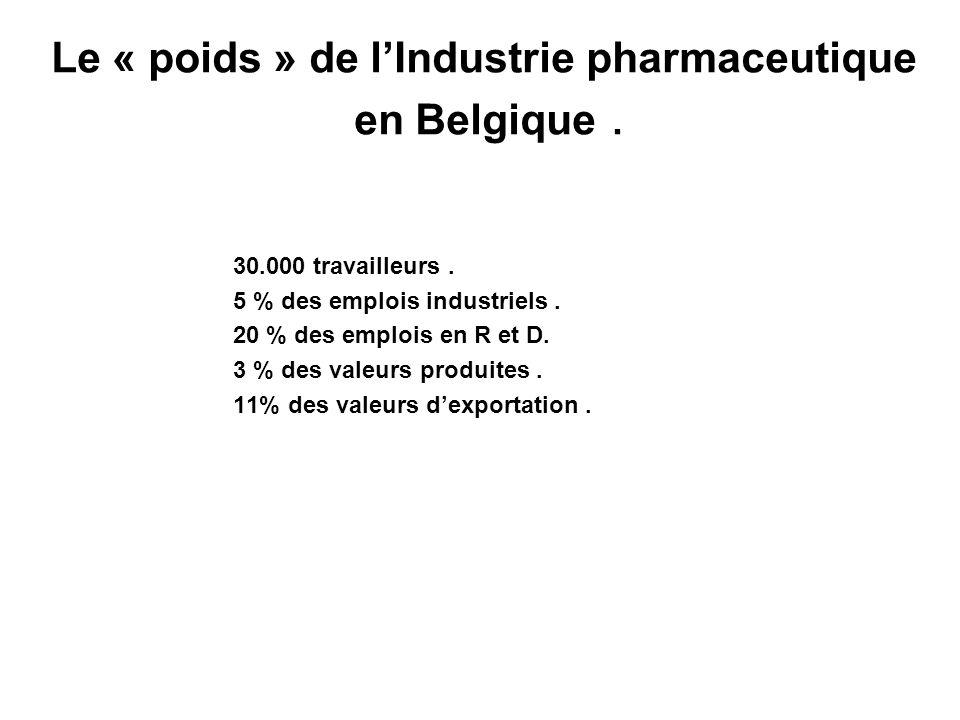 Le « poids » de l'Industrie pharmaceutique en Belgique .