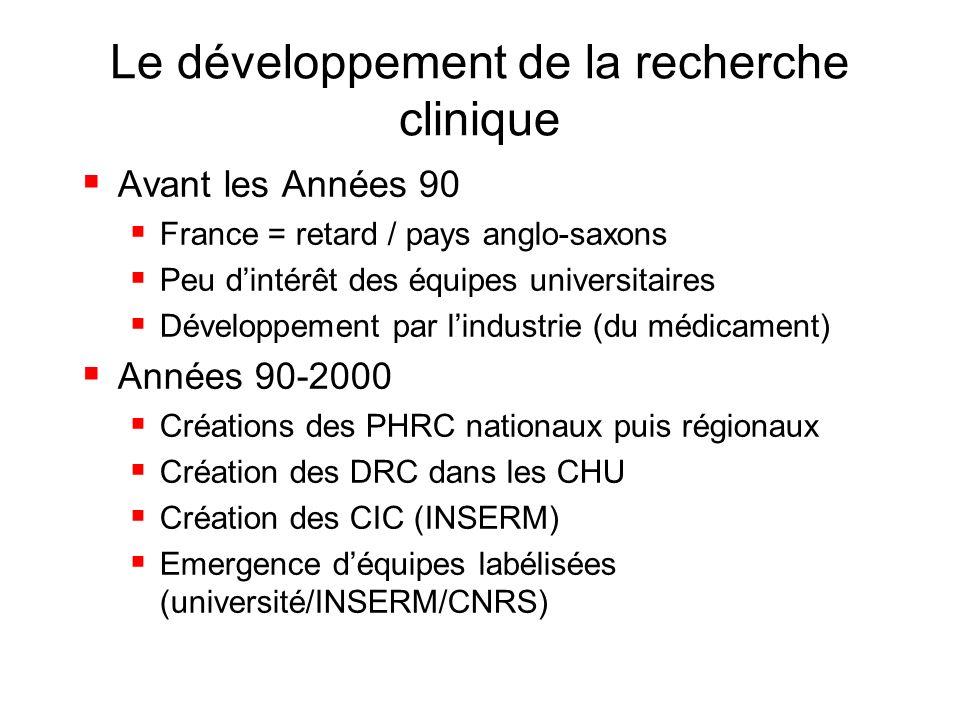 Le développement de la recherche clinique
