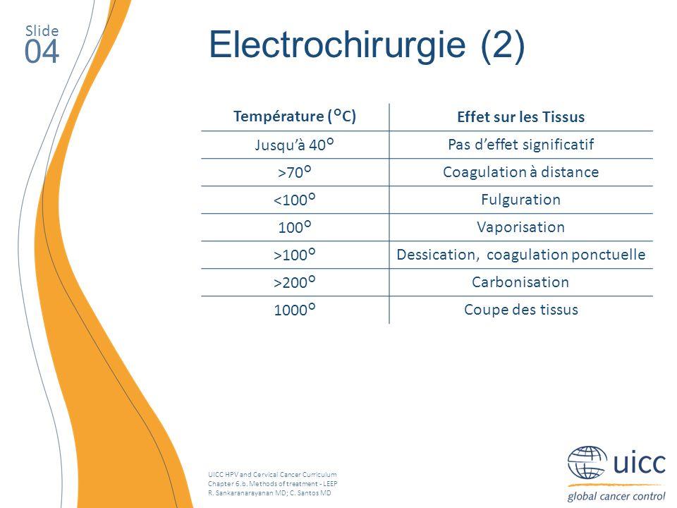 Electrochirurgie (2) 04 Slide Température (°C) Effet sur les Tissus
