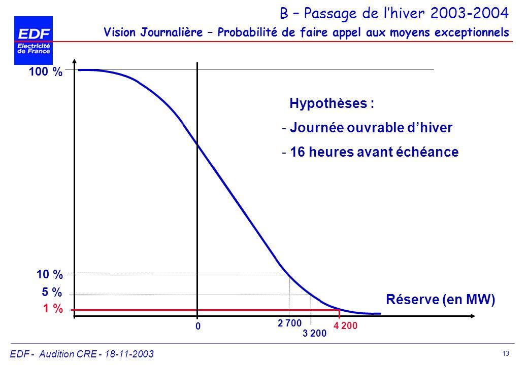 B – Passage de l'hiver 2003-2004 Vision Journalière – Probabilité de faire appel aux moyens exceptionnels