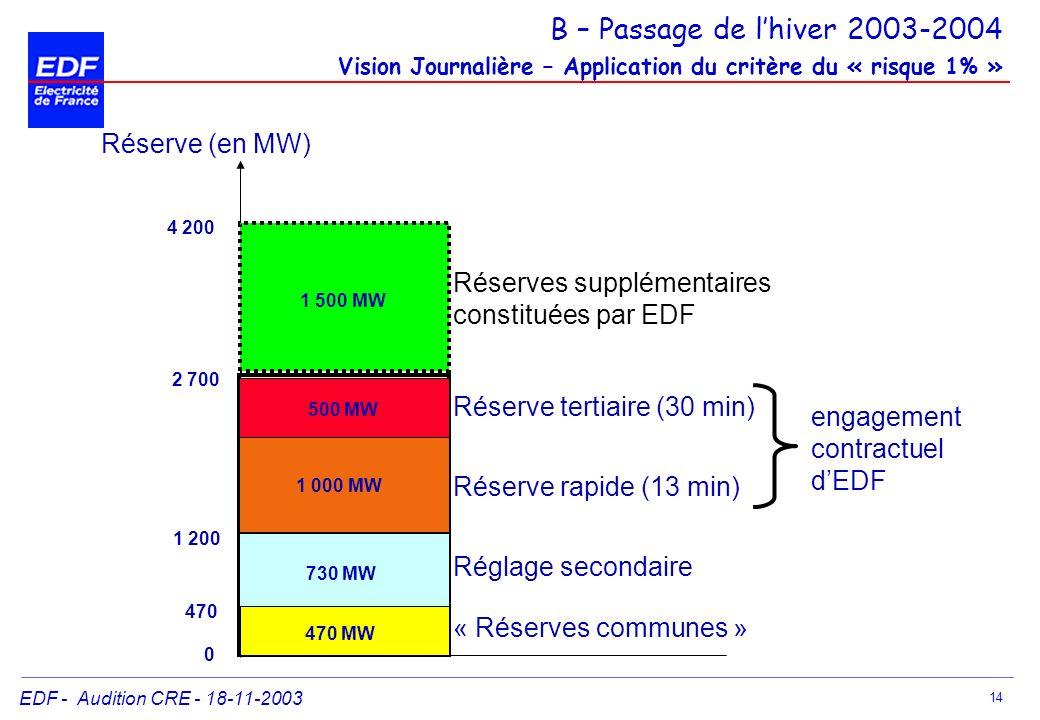B – Passage de l'hiver 2003-2004 Vision Journalière – Application du critère du « risque 1% »