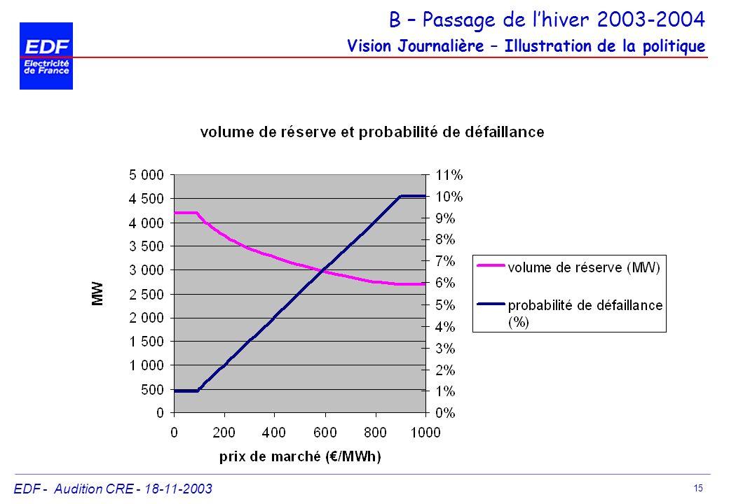 B – Passage de l'hiver 2003-2004 Vision Journalière – Illustration de la politique