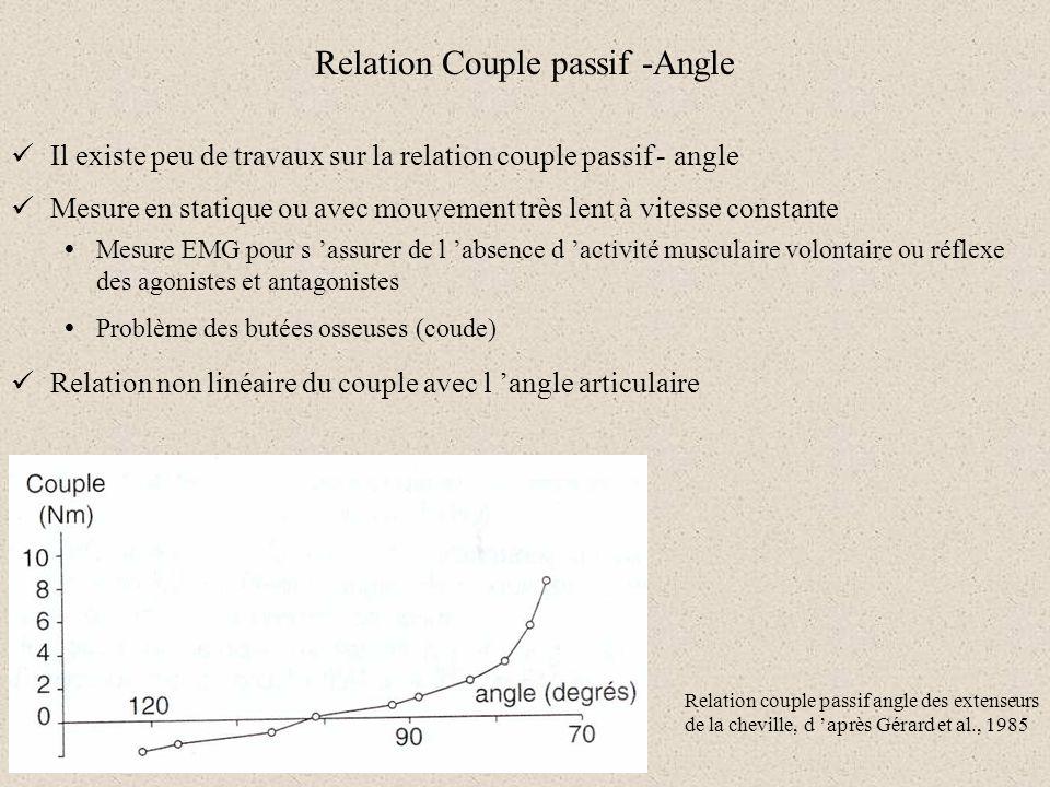 Relation Couple passif -Angle