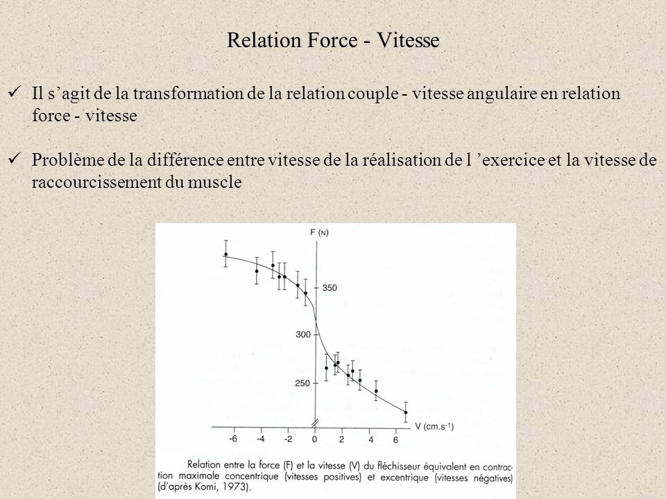 Relation Force - Vitesse