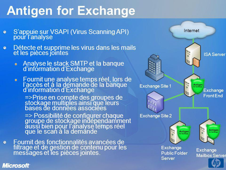 Antigen for Exchange ISA Server. Exchange Front End. Exchange Site 1. Exchange Site 2. Internet.