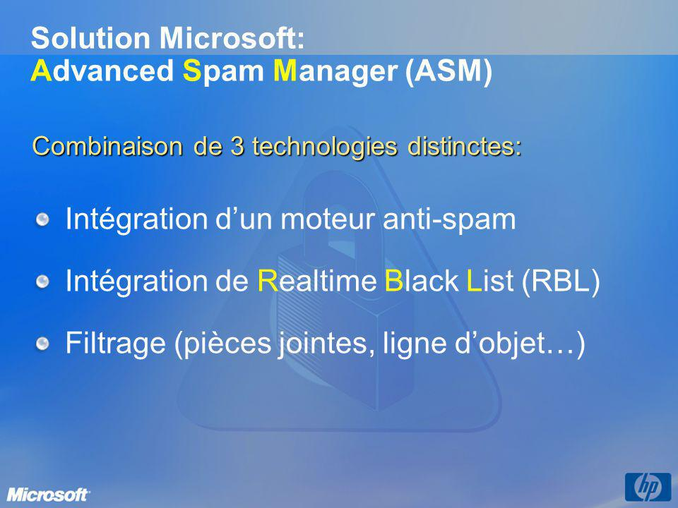 Solution Microsoft: Advanced Spam Manager (ASM)