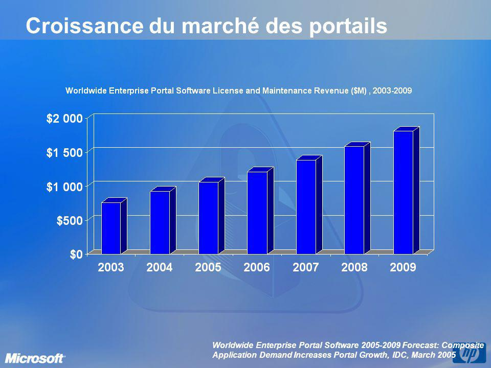 Croissance du marché des portails