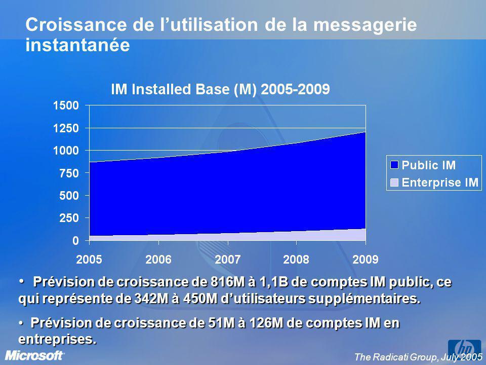 Croissance de l'utilisation de la messagerie instantanée
