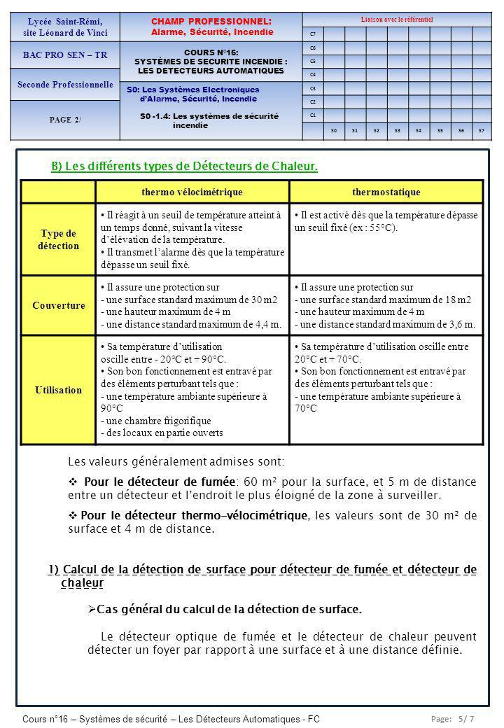 B) Les différents types de Détecteurs de Chaleur.