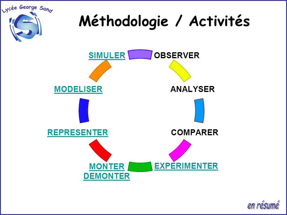 i S Lycée George Sand Méthodologie / Activités en résumé