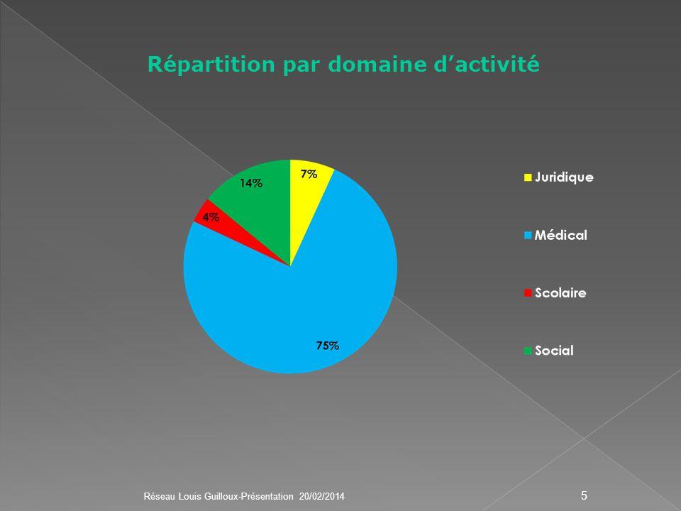Répartition par domaine d'activité