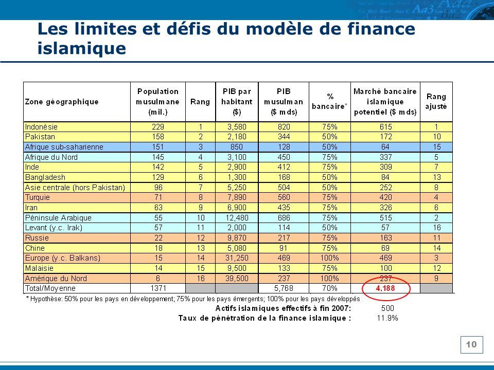 Les limites et défis du modèle de finance islamique