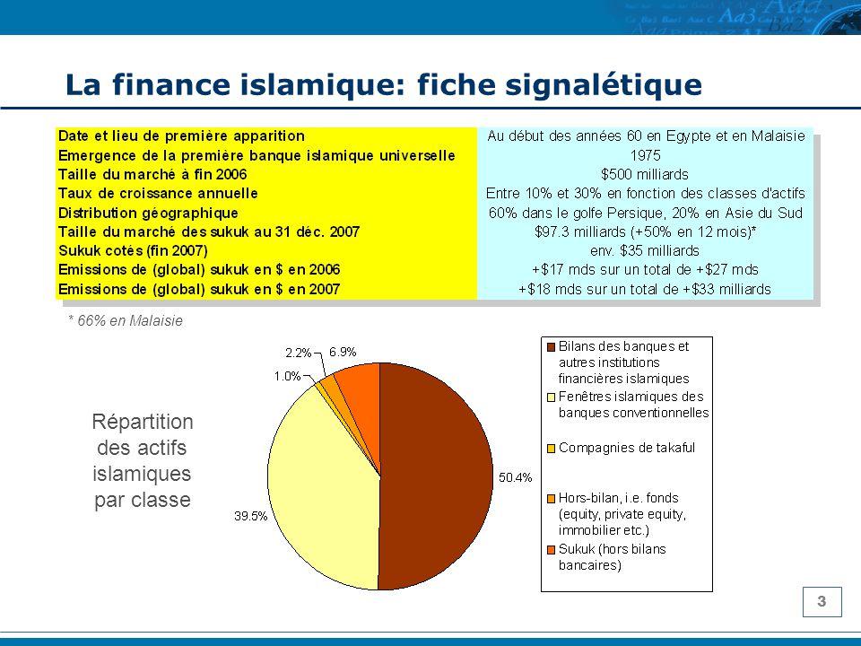 La finance islamique: fiche signalétique