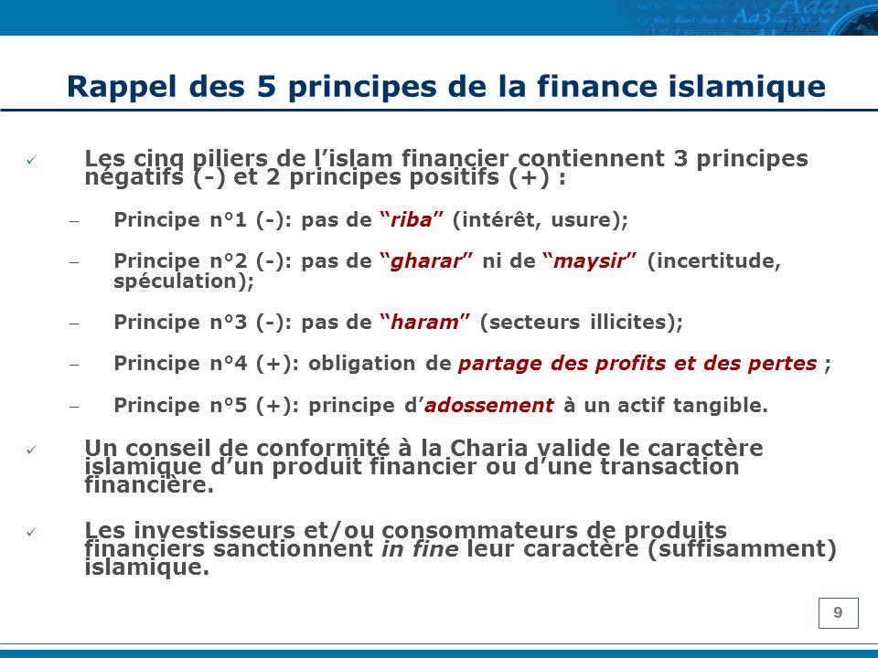 Rappel des 5 principes de la finance islamique