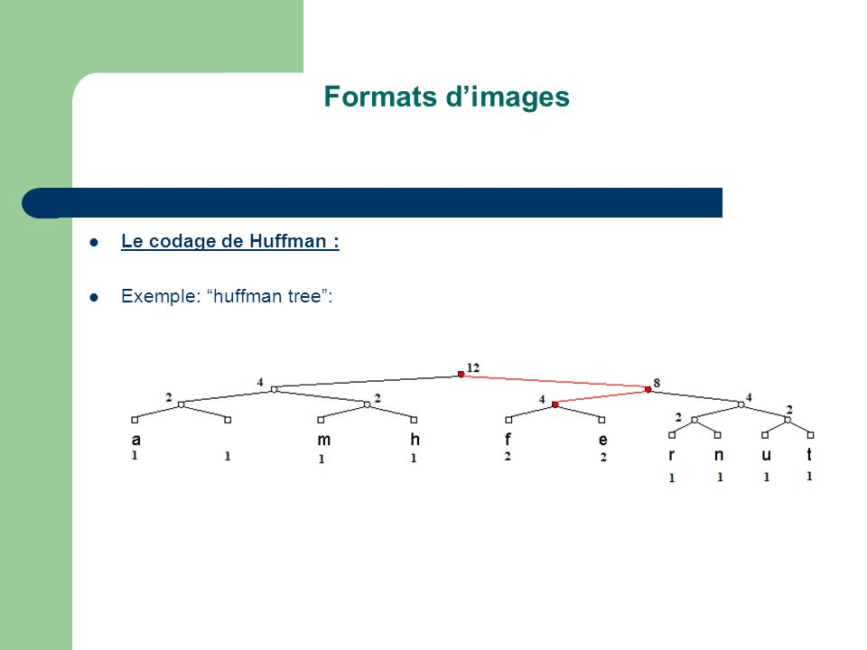 Formats d'images Le codage de Huffman : Exemple: huffman tree :