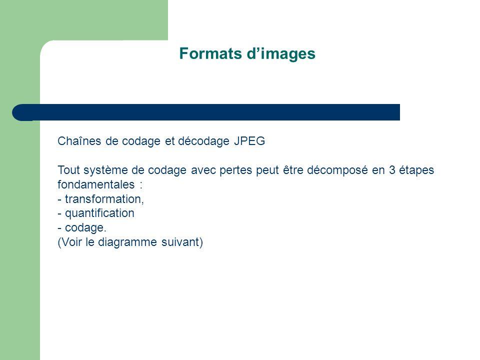 Formats d'images Chaînes de codage et décodage JPEG