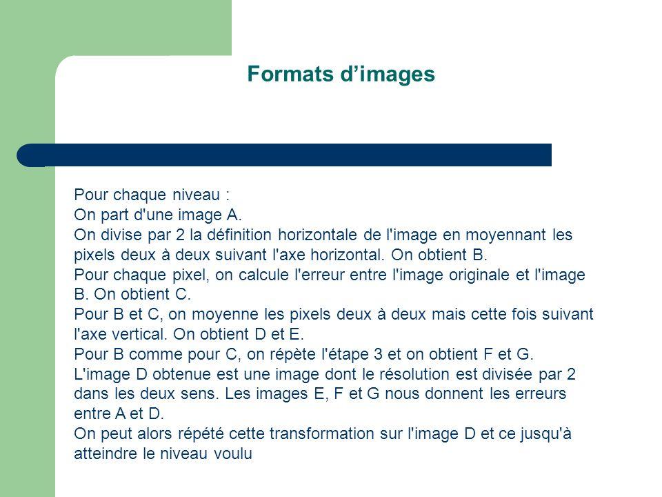 Formats d'images Pour chaque niveau : On part d une image A.