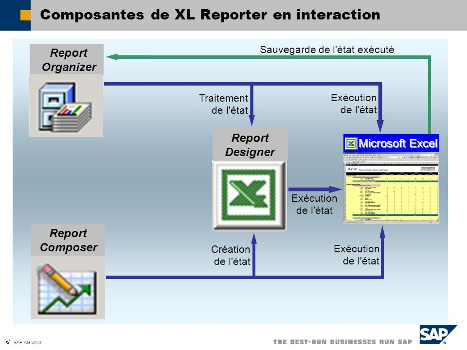 Composantes de XL Reporter en interaction