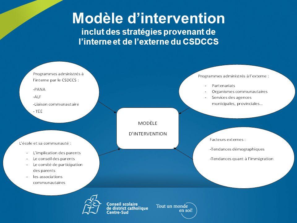 Modèle d'intervention inclut des stratégies provenant de l'interne et de l'externe du CSDCCS