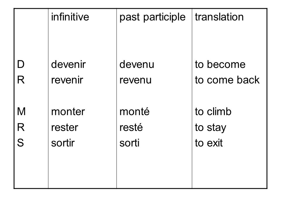 D R. M. S. infinitive. devenir. revenir. monter. rester. sortir. past participle. devenu.