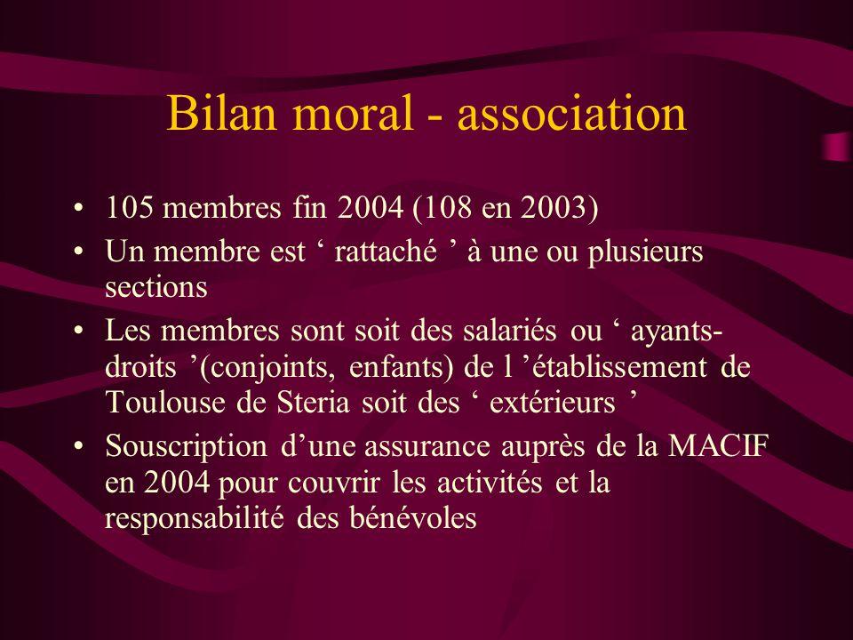 Bilan moral - association