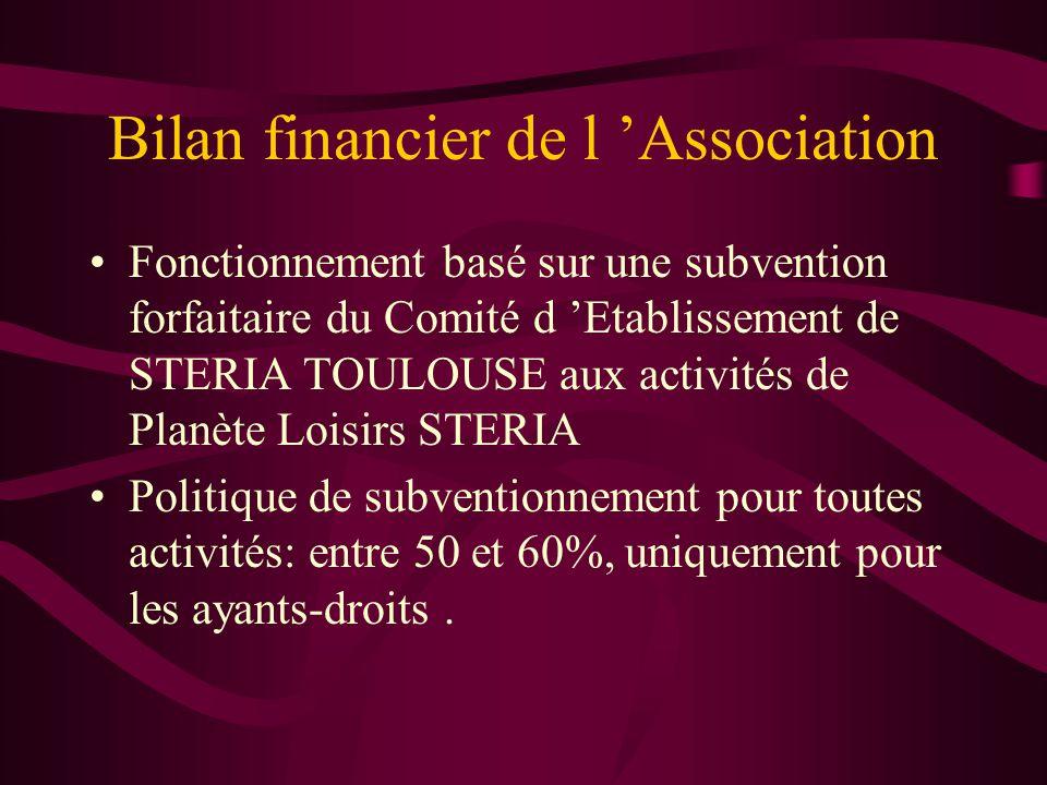 Bilan financier de l 'Association
