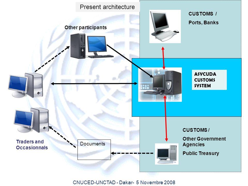Present architecture CUSTOMS / Ports, Banks Other participants