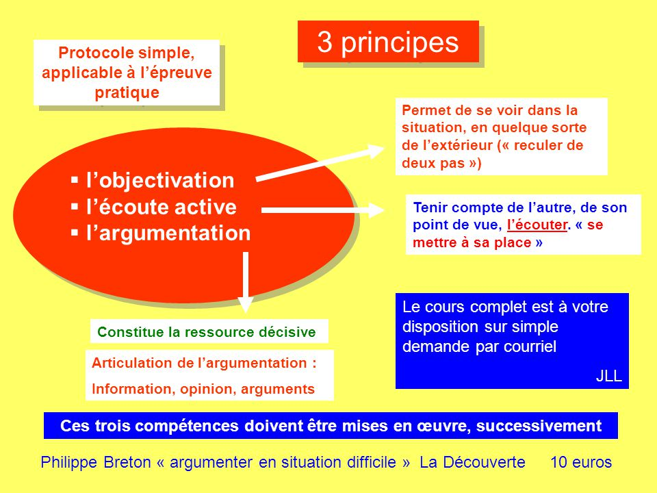 3 principes l'objectivation l'écoute active l'argumentation