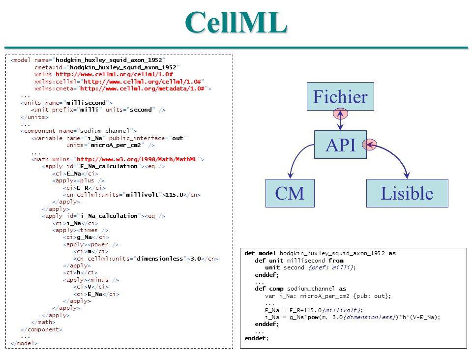 ______________________________ CellML