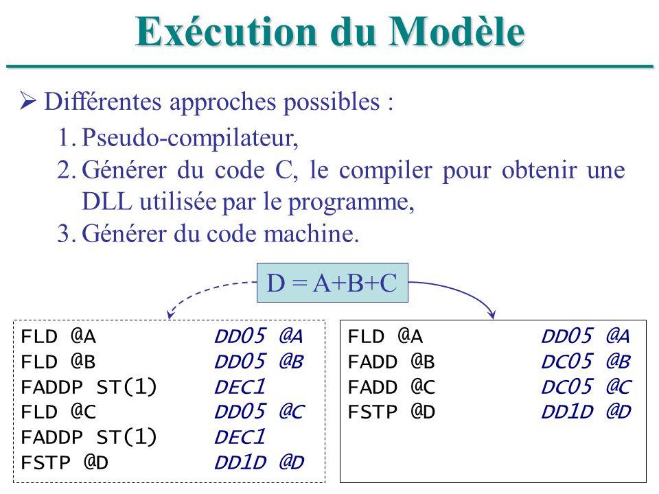 ______________________________ Exécution du Modèle
