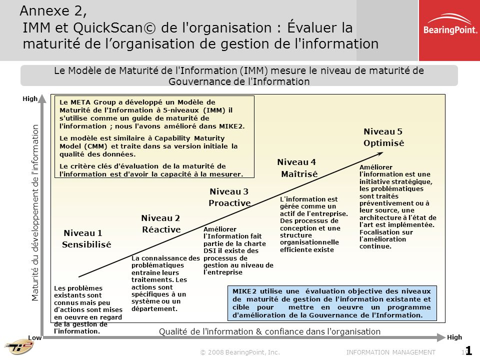 Annexe 2, IMM et QuickScan© de l organisation : Évaluer la maturité de l'organisation de gestion de l information.