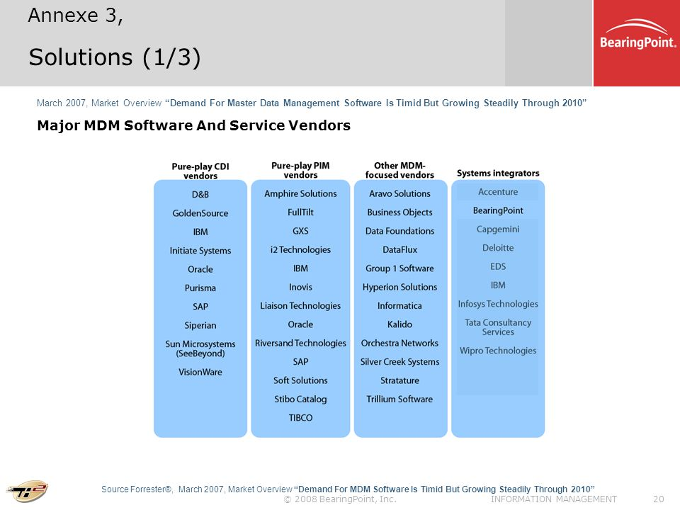 Solutions (1/3) Annexe 3, Major MDM Software And Service Vendors