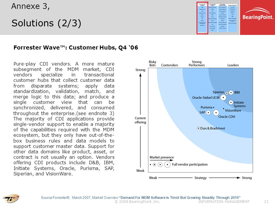 Solutions (2/3) Annexe 3, Forrester Wave™: Customer Hubs, Q4 '06