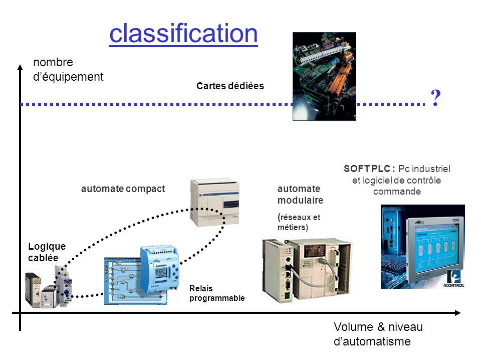 SOFT PLC : Pc industriel et logiciel de contrôle commande