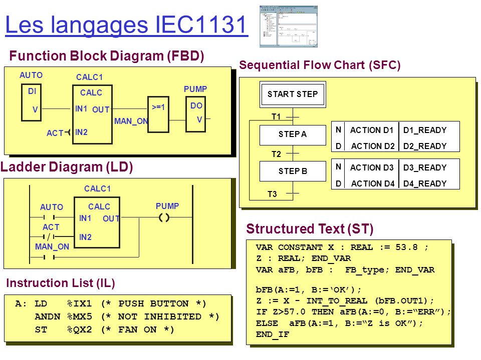 Les langages IEC1131 Function Block Diagram (FBD) Ladder Diagram (LD)