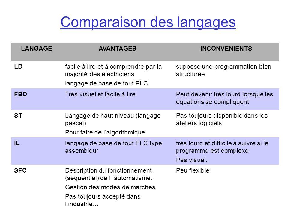 Comparaison des langages
