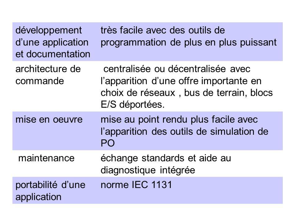 développement d'une application et documentation