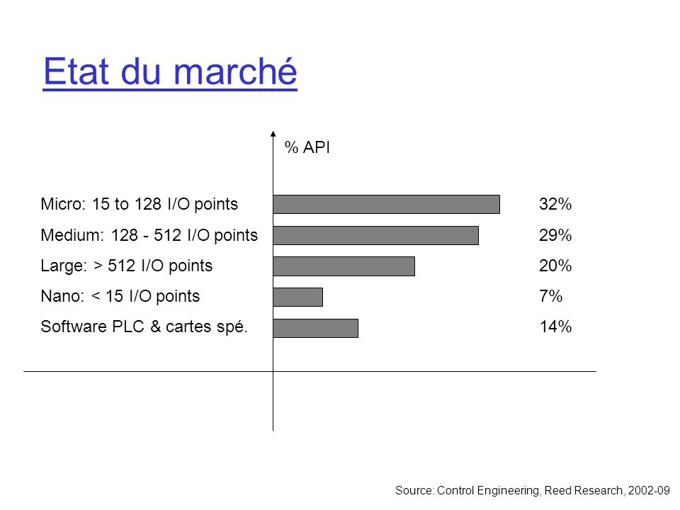 Etat du marché Micro: 15 to 128 I/O points
