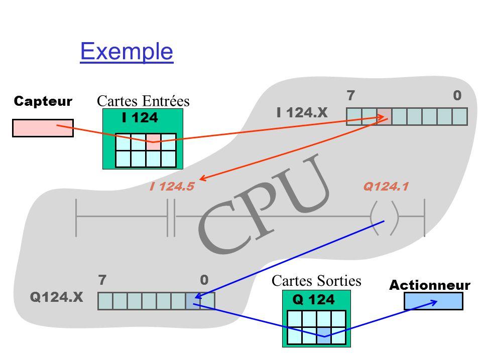 CPU Exemple Cartes Entrées Cartes Sorties 7 0 Capteur I 124.X I 124