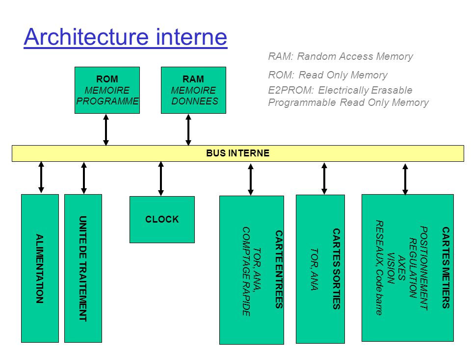 Architecture interne RAM: Random Access Memory ROM: Read Only Memory