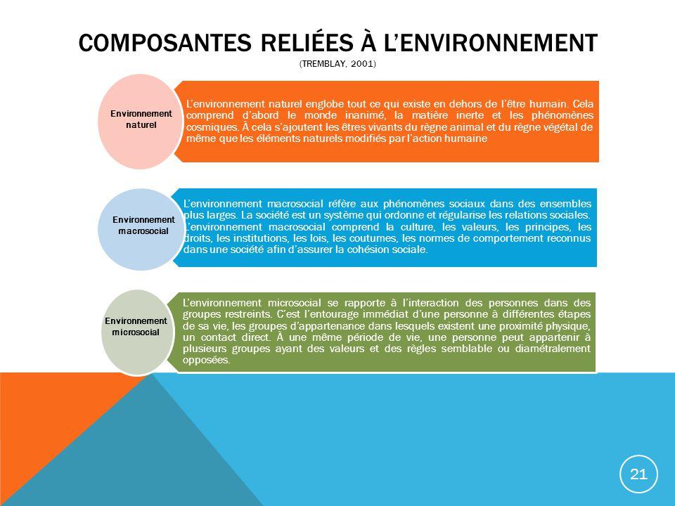 COMPOSANTES RELIÉES À L'ENVIRONNEMENT (Tremblay, 2001)