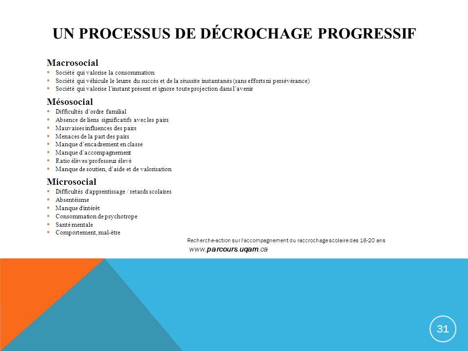 Un processus de décrochage progressif