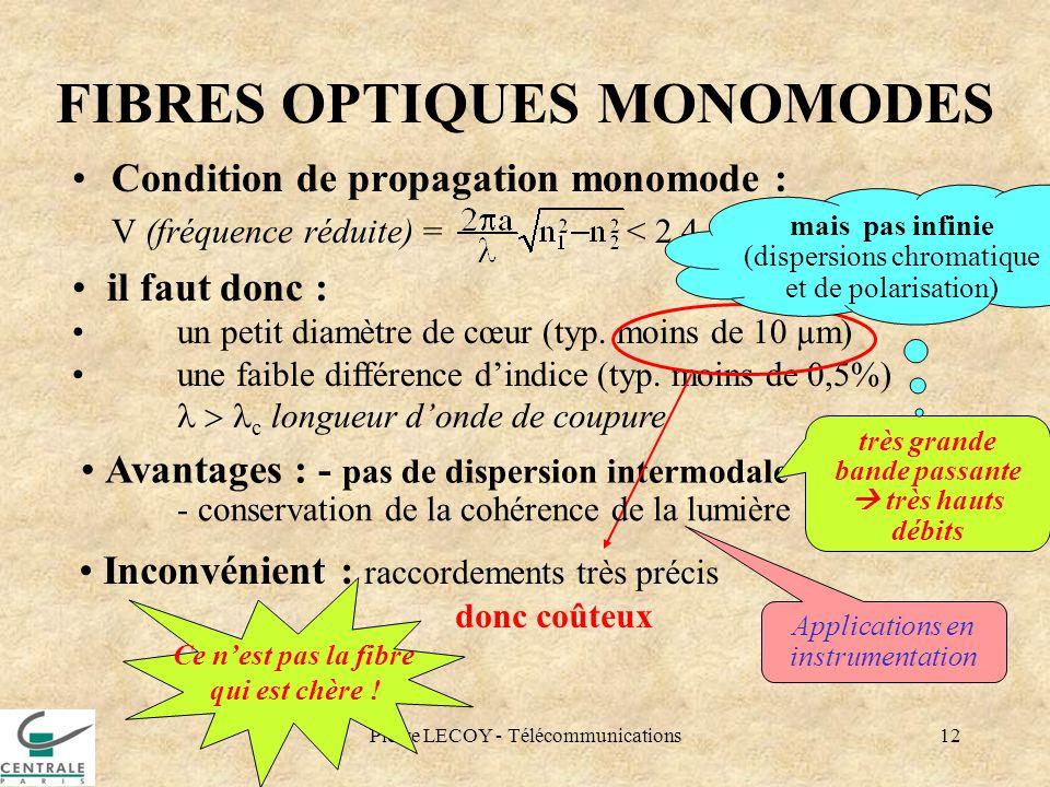 FIBRES OPTIQUES MONOMODES